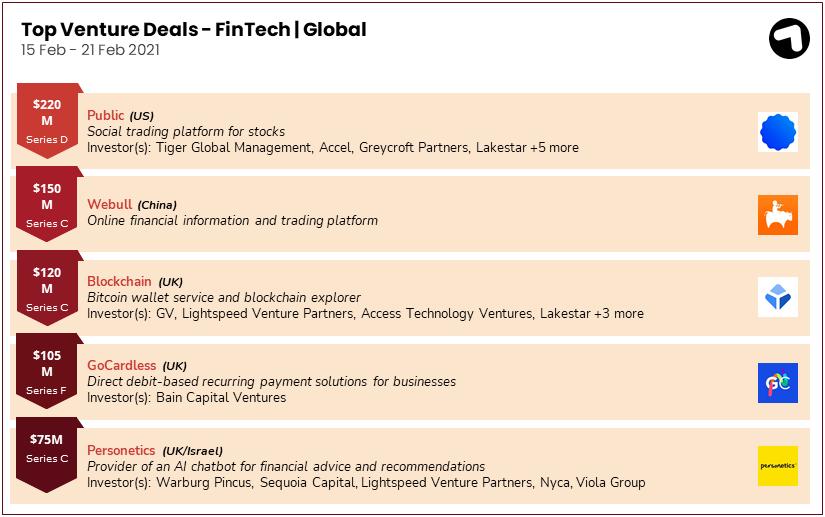 Fintech funding deals globally 15-21 February 2021