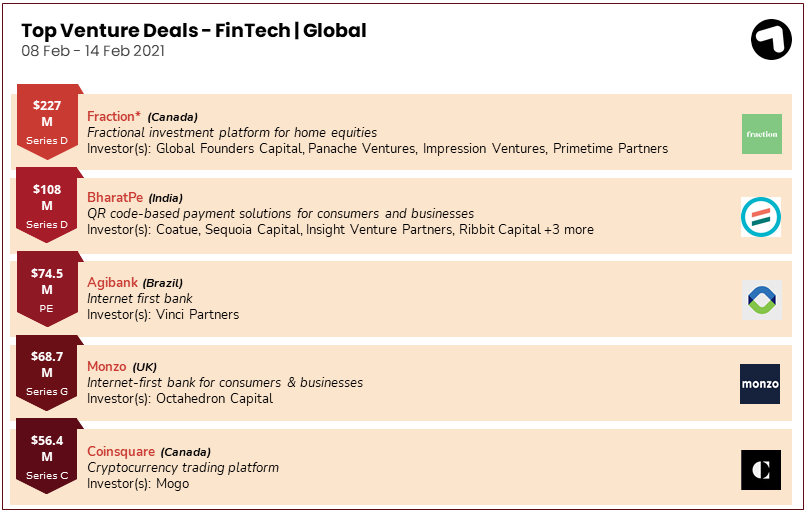 Fintech funding deals globally 8-14 February 2021