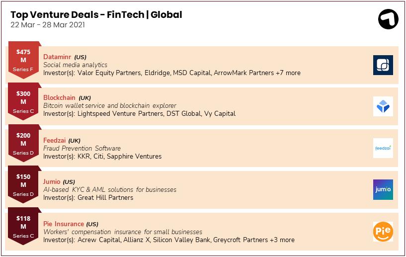 Fintech funding deals globally 22-28 March 2021
