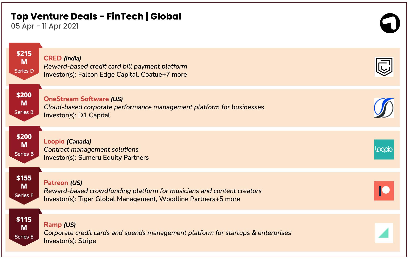 Fintech funding deals globally 5-11 April 2021