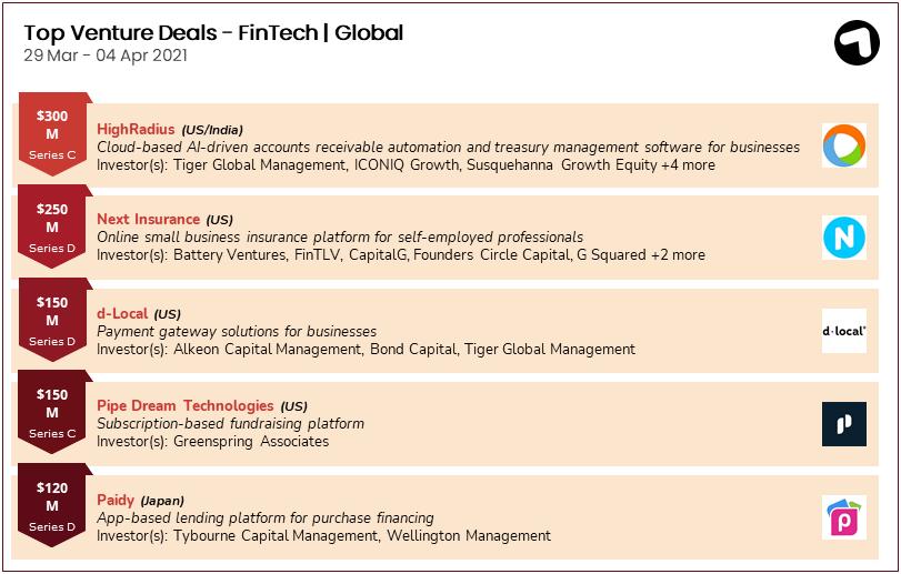 Fintech funding deals globally 29 March – 4 April 2021