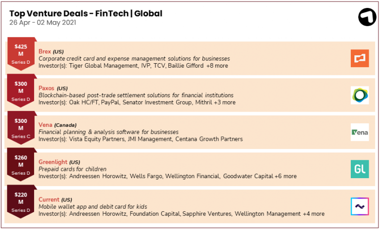 Fintech funding deals globally 26 April - 2 May 2021 ...