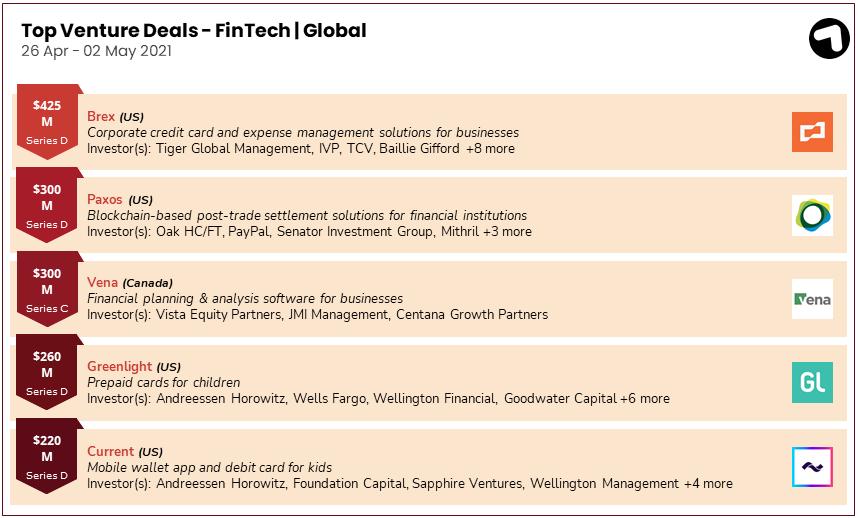 Fintech funding deals globally 26 April – 2 May 2021