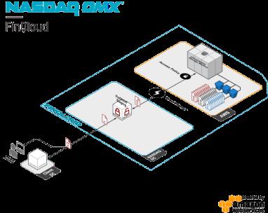 Jordan & Jordan will use Nasdaq FinQloud to host its execution compliance and surveillance service