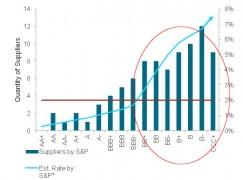 BAML Graph 5