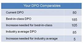 DPO Comparables