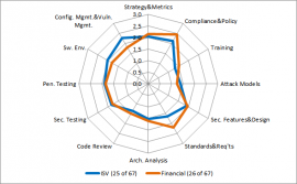 ISVs and FS firms share the same issues [Click to Enlarge]