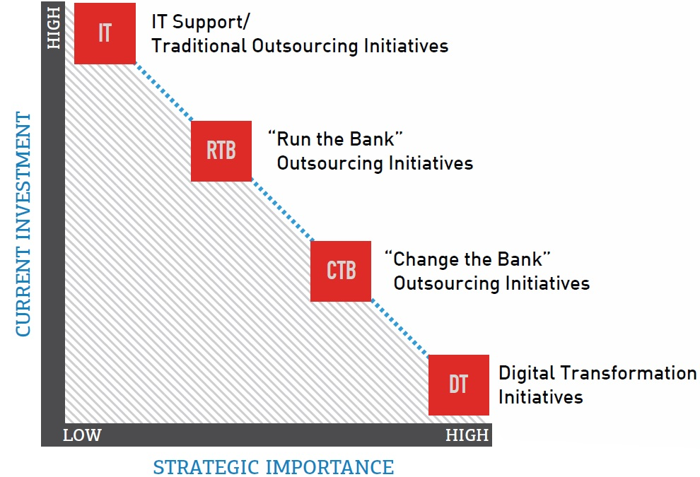 Figure 1. Current Outsourcing Landscape for the Banking Industry